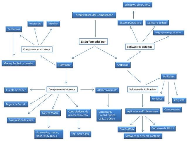 Mapa Conceptual Arquitectura Del Pc
