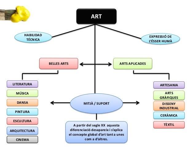 Mapa conceptual art Slide 3