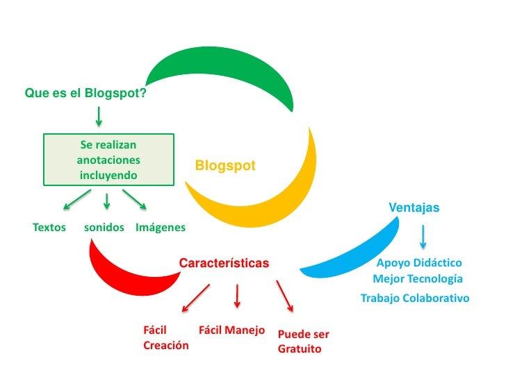 Que es el Blogspot?<br />Se realizan anotaciones incluyendo<br />Blogspot<br />Ventajas<br />Textos<br />sonidos<br />Imág...
