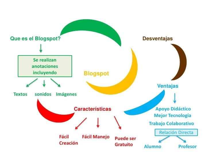 Que es el Blogspot?<br />Desventajas<br />Se realizan anotaciones incluyendo<br />Blogspot<br />Ventajas<br />Textos<br />...