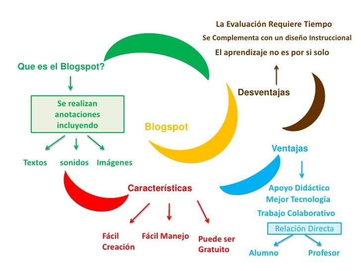 La Evaluación Requiere Tiempo<br />    Se Complementa con un diseño Instruccional<br />El aprendizaje no es por ...