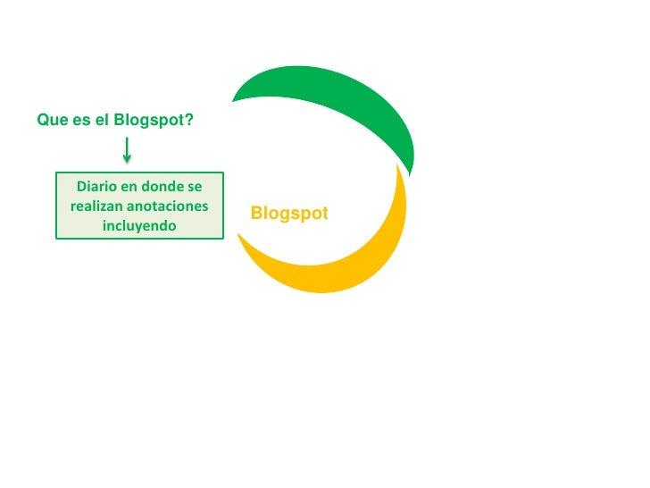 Que es el Blogspot?<br />Diario en donde se realizan anotaciones incluyendo<br />Blogspot<br />