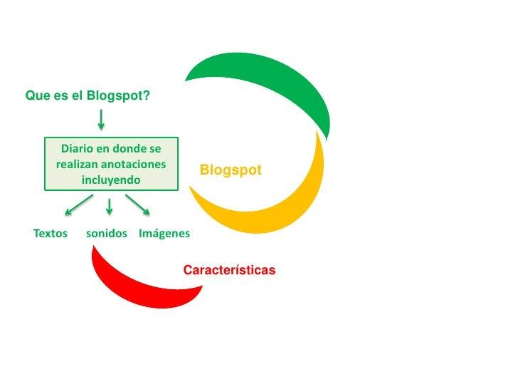 Que es el Blogspot?<br />Diario en donde se realizan anotaciones incluyendo<br />Blogspot<br />Textos<br />sonidos<br />Im...