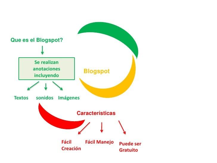 Que es el Blogspot?<br />Se realizan anotaciones incluyendo<br />Blogspot<br />Textos<br />sonidos<br />Imágenes<br />Cara...