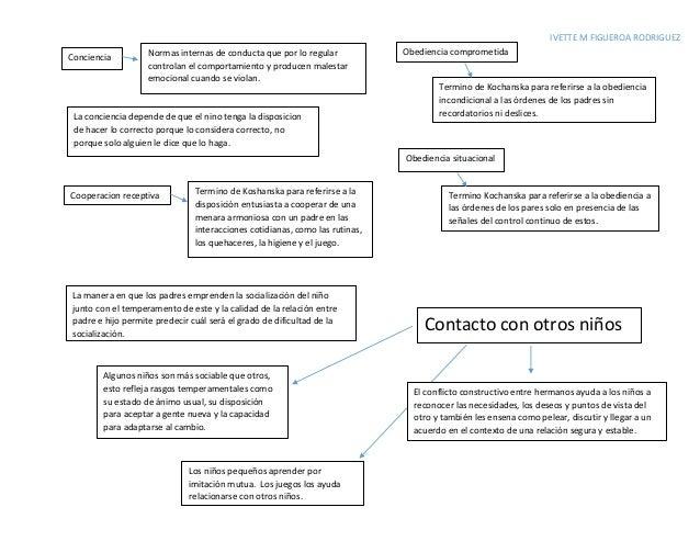 IVETTE M FIGUEROA RODRIGUEZ Conciencia Normas internas de conducta que por lo regular controlan el comportamiento y produc...