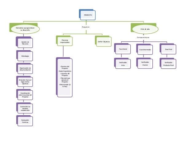 PROYECTO Elementos que garantizan su desarrollo Gestión de Recursos Metología Organización de documentación Dirección haci...