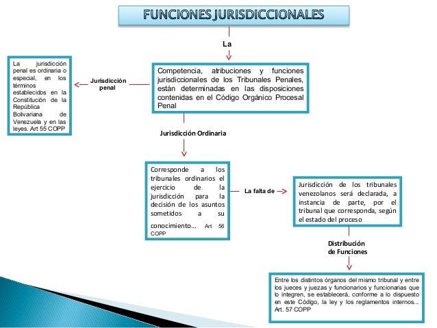 Circuito Judicial Penal : Mapa conceptual circuito judicial penal