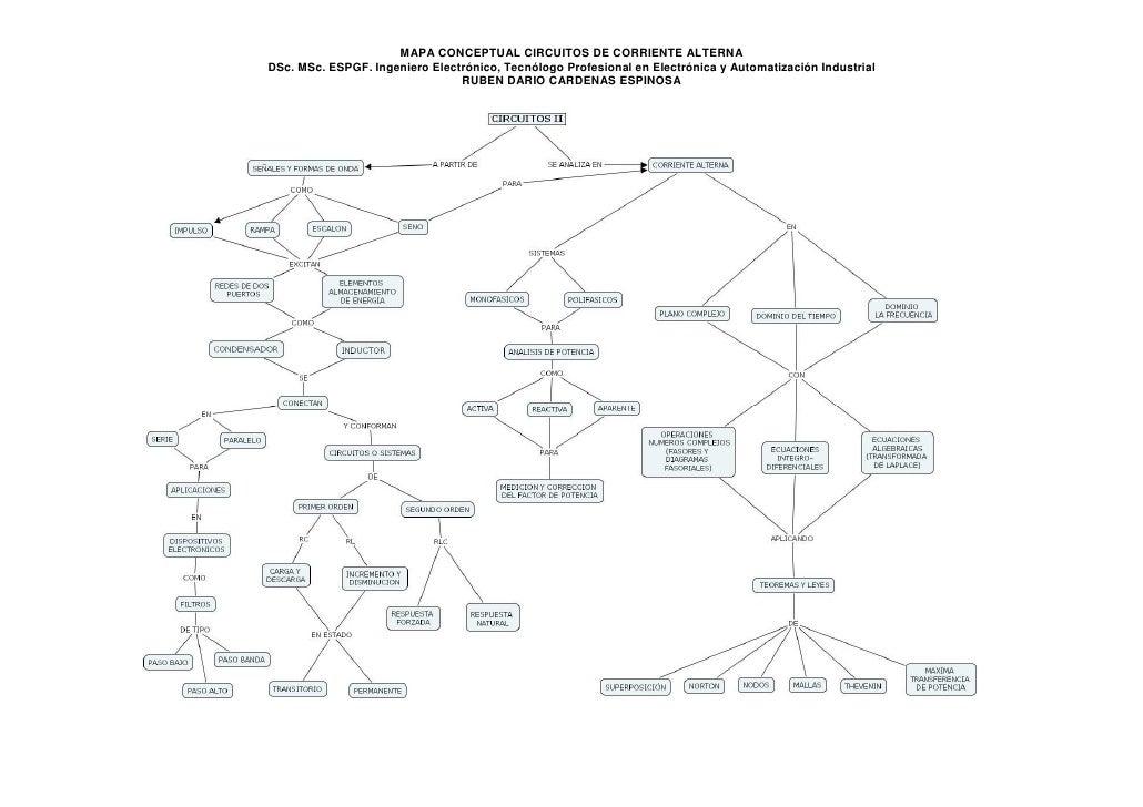 MAPA CONCEPTUAL CIRCUITOS DE CORRIENTE ALTERNA DSc. MSc. ESPGF. Ingeniero Electrónico, Tecnólogo Profesional en Electrónic...