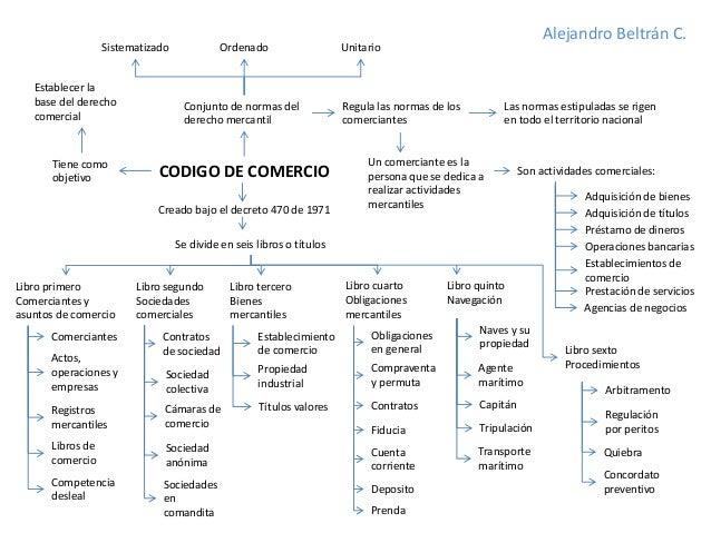 Mapa Conceptual Codigo De Comercio Colombia