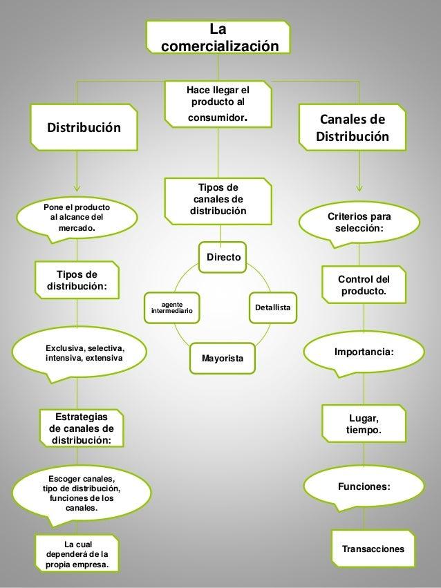 La comercialización Hace llegar el producto al consumidor. Canales de Distribución Distribución Tipos de canales de distri...