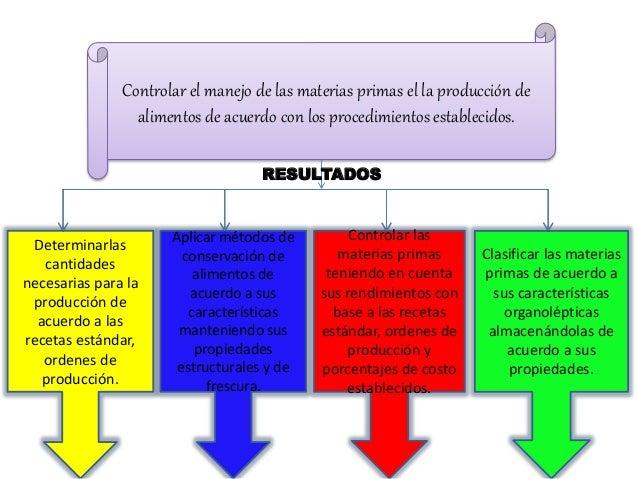 Mapa conceptual competencia de cocina for Procesos de preelaboracion y conservacion en cocina pdf
