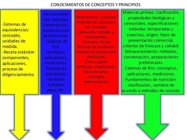 Image Result For Receta De Cocina Definicion Y Caracteristicas