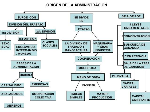 Mapa conceptual de administracion for Que es una oficina publica