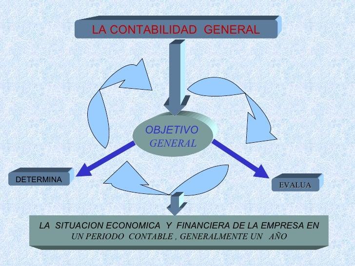 Mapa Conceptual De Contabilidad General