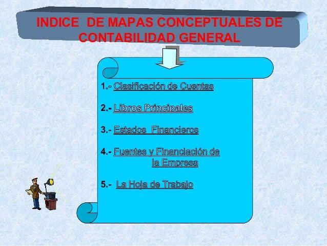 INDICE DE MAPAS CONCEPTUALES DE CONTABILIDAD GENERAL