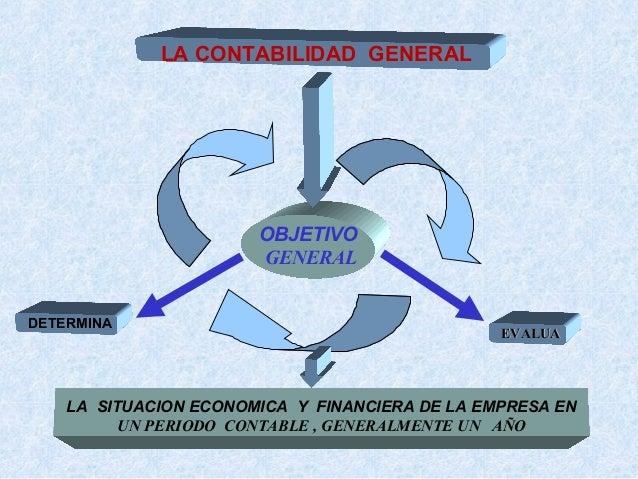 LA CONTABILIDAD GENERAL  OBJETIVO GENERAL DETERMINA  EVALUA  LA SITUACION ECONOMICA Y FINANCIERA DE LA EMPRESA EN UN PERIO...