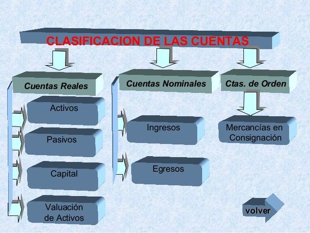 CLASIFICACION DE LAS CUENTAS  Cuentas Nominales  Ctas. de Orden  Ingresos  Cuentas Reales  Mercancías en Consignación  Act...