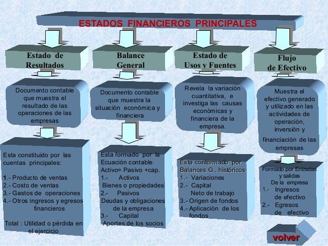 ESTADOS FINANCIEROS PRINCIPALES Estado de Resultados Documento contable que muestra el resultado de las operaciones de las...