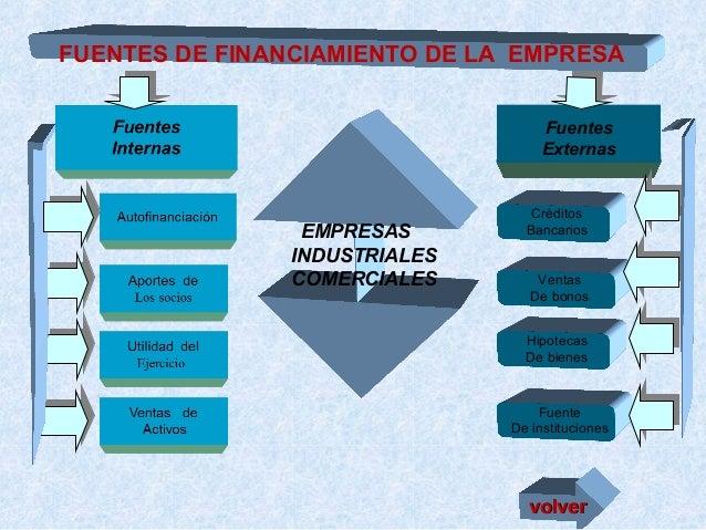 FUENTES DE FINANCIAMIENTO DE LA EMPRESA Fuentes Externas  EMPRESAS INDUSTRIALES COMERCIALES  Créditos Bancarios  Ventas De...