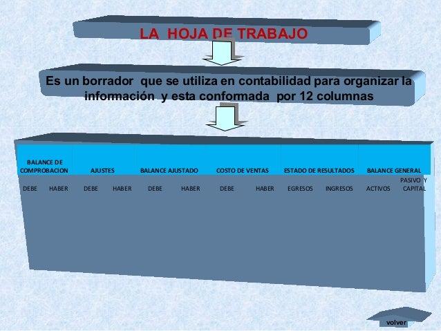 LA HOJA DE TRABAJO Es un borrador que se utiliza en contabilidad para organizar la información y esta conformada por 12 co...