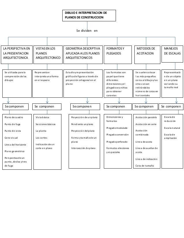 Mapa conceptual de dibujo e interpretacion de planos for Elementos de un plano arquitectonico