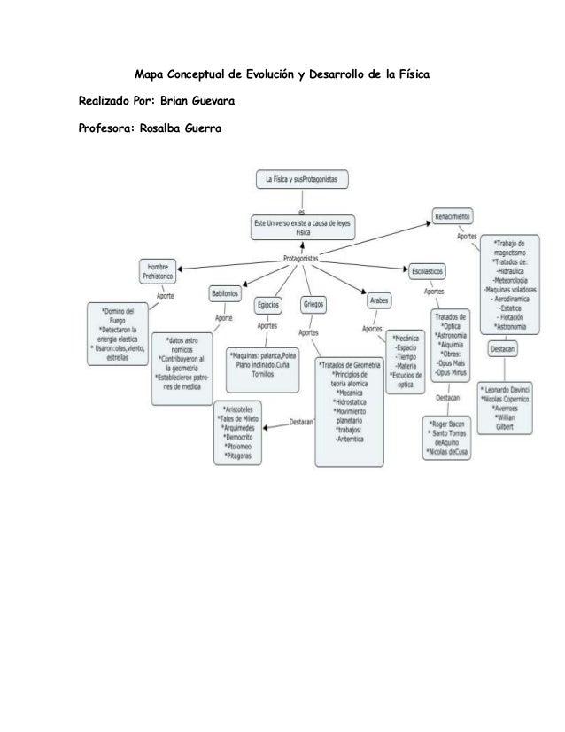 Mapa Conceptual de Evolución y Desarrollo de la Física Realizado Por: Brian Guevara Profesora: Rosalba Guerra