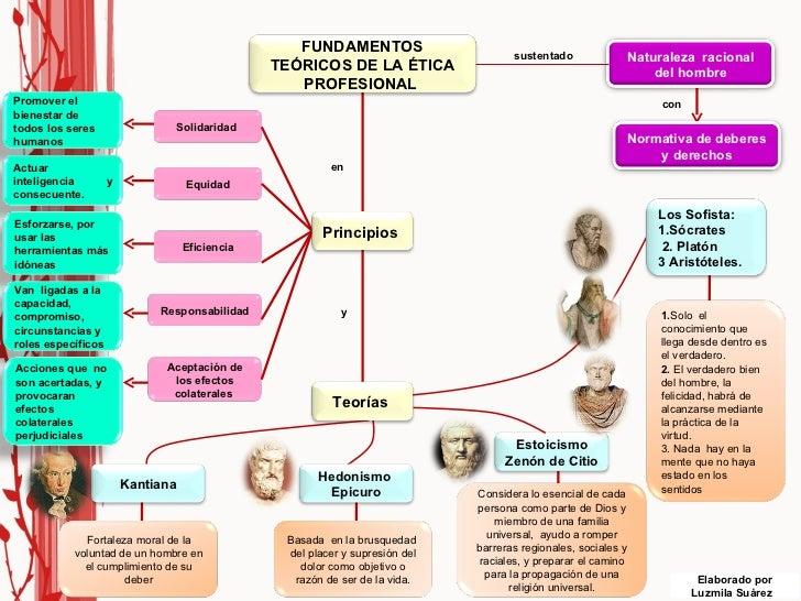 sustentado con en y Elaborado por Luzmila Suárez  FUNDAMENTOS TEÓRICOS DE LA ÉTICA PROFESIONAL  Normativa de deberes y der...