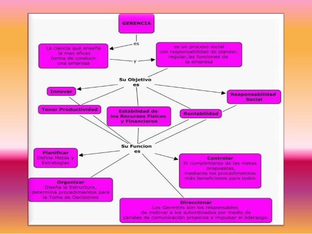 Mapa conceptual de gerencia Slide 2