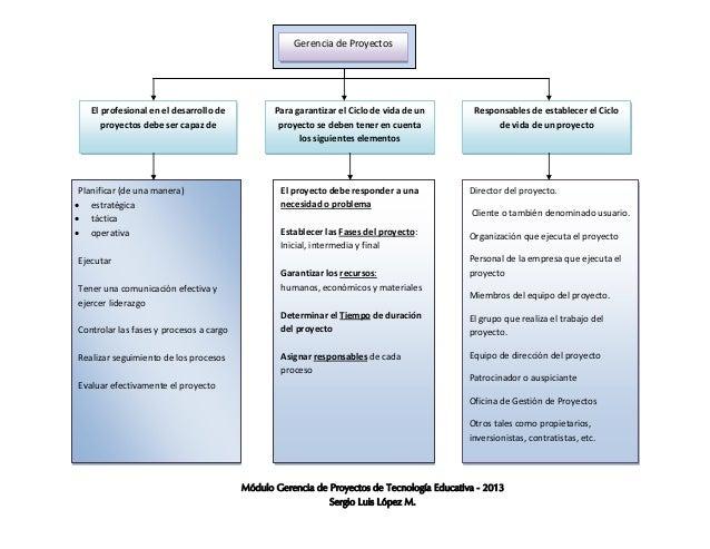 Mapa conceptual de gerencia de proyectos sergio lpez gerencia de proyectosel profesional en el desarrollo deproyectos debe ser capaz depara garantizar el ciclo de urtaz Choice Image