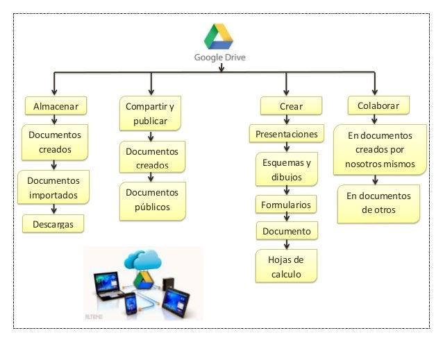 Mapa conceptual de google drive