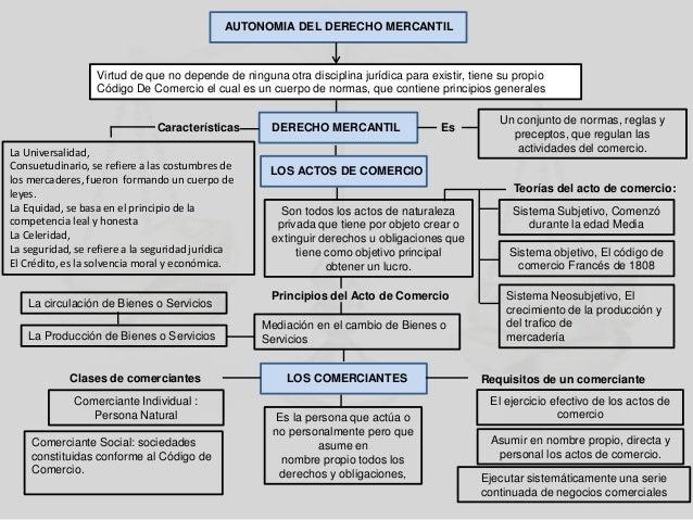 Mapa conceptual de la autonomia del derecho mercantil
