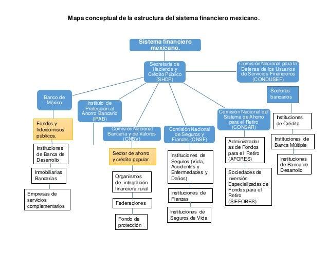 Mapa Conceptual De La Estructura Del Sistema Financiero