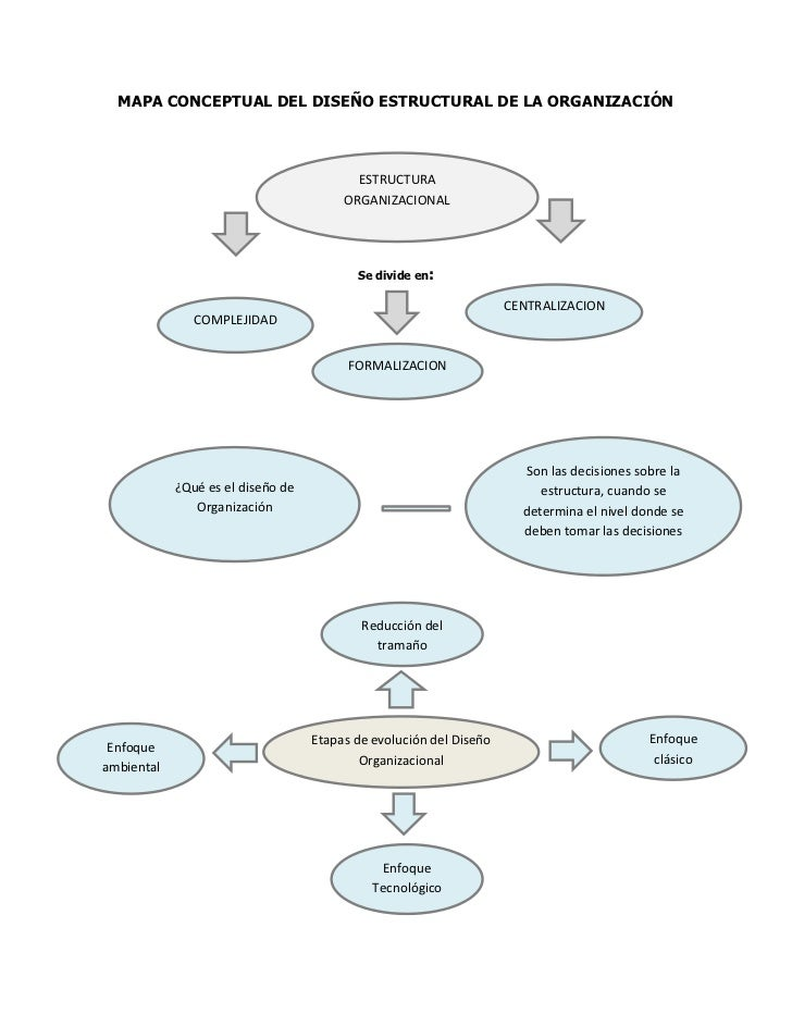 MAPA CONCEPTUAL DEL DISEÑO ESTRUCTURAL DE LA ORGANIZACIÓN                                          ESTRUCTURA             ...