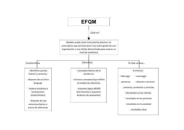 EFQM                                                         ¿Qué es?                                Modelo usado como ins...