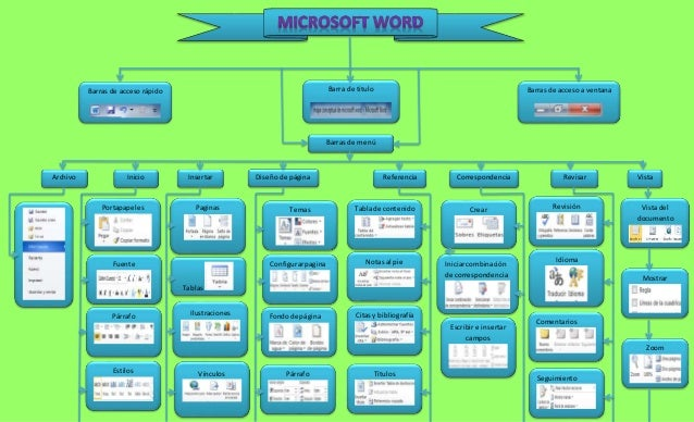 mapa conceptual de microsoft word