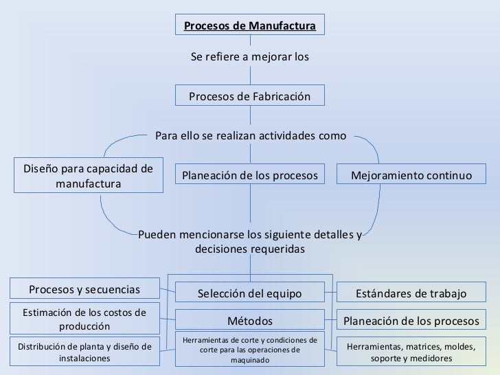 Mapa conceptual de procesos de manufactura for Descripcion del proceso de produccion