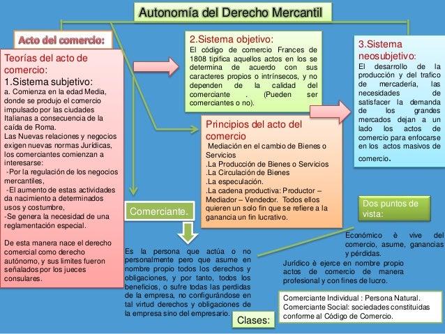 Mapa conceptual derecho mercantil I