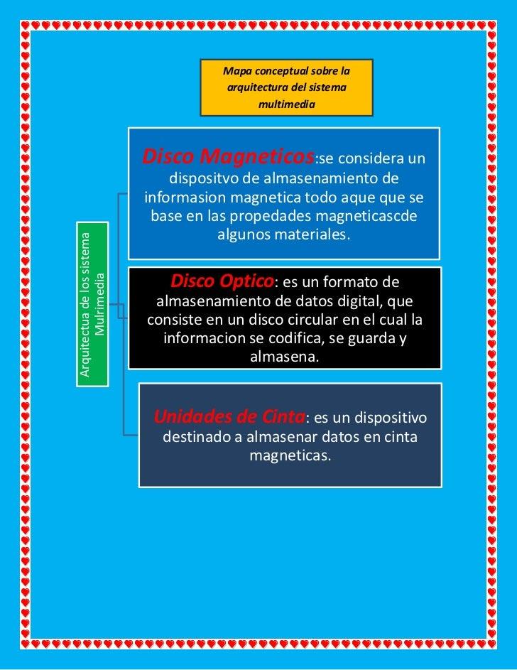 Mapa conceptual sobre la                                        arquitectura del sistema                                  ...