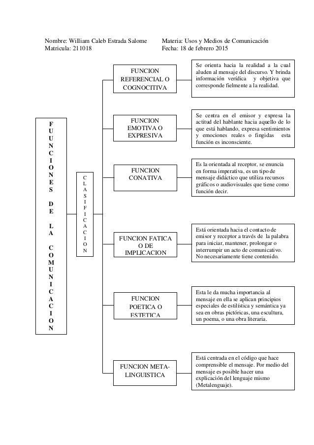 Nombre: William Caleb Estrada Salome Materia: Usos y Medios de Comunicación Matricula: 211018 Fecha: 18 de febrero 2015 F ...
