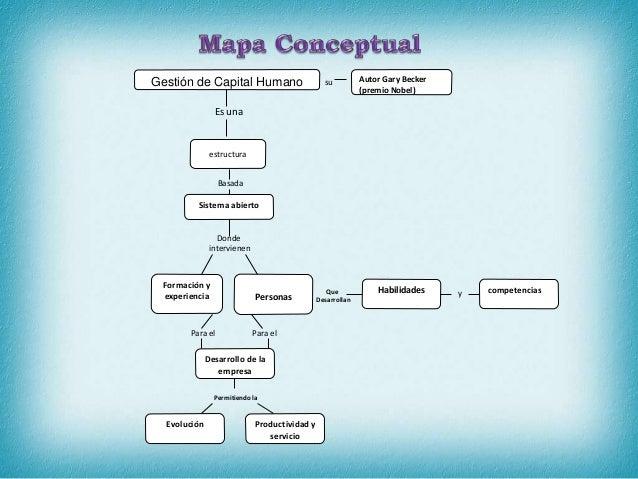 Mapa Conceptual Dubraska