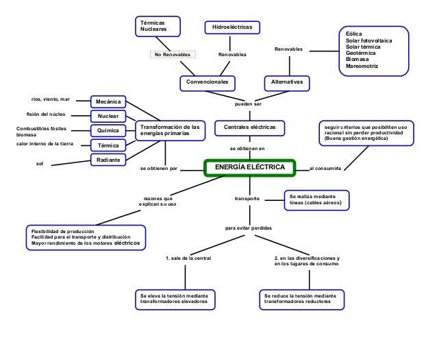 ENERGÍA ELÉCTRICA Alternativas Térmicas Nucleares Hidroeléctricas Centrales eléctricas Convencionales Mecánica Nuclear Rad...