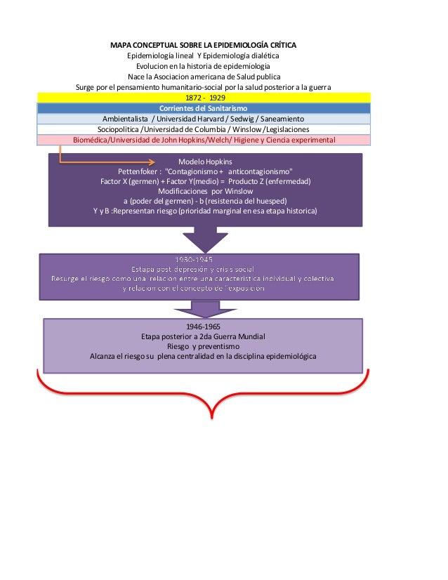 MAPA CONCEPTUAL SOBRE LA EPIDEMIOLOGÍA CRÍTICA Epidemiología lineal Y Epidemiología dialética Evolucion en la historia de ...