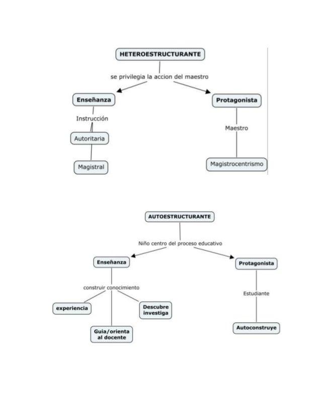 Mapa conceptuales modelos peda