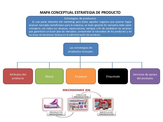 MAPA CONCEPTUAL ESTRATEGIA DE PRODUCTOEstrategias de productosEs una parte relevante del marketing para todos aquellos neg...