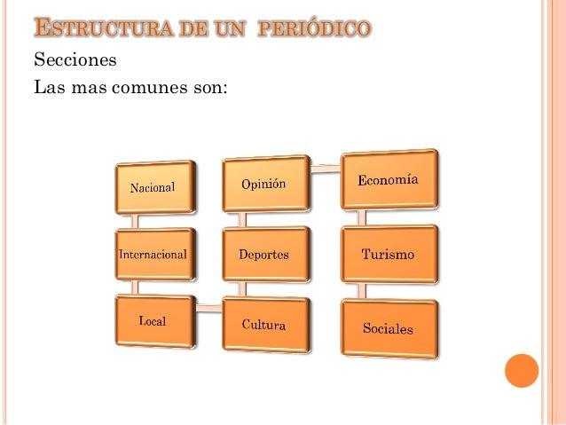 Mapa conceptual estructura de un periodico for Cuales son las secciones de un periodico mural