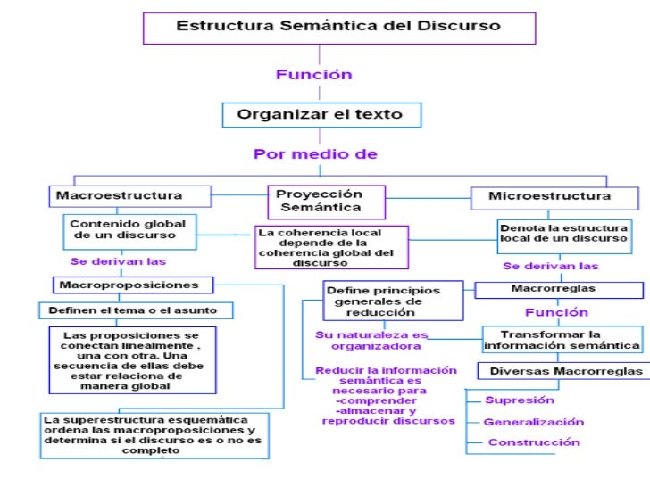 Mapa conceptual estructura del discurso