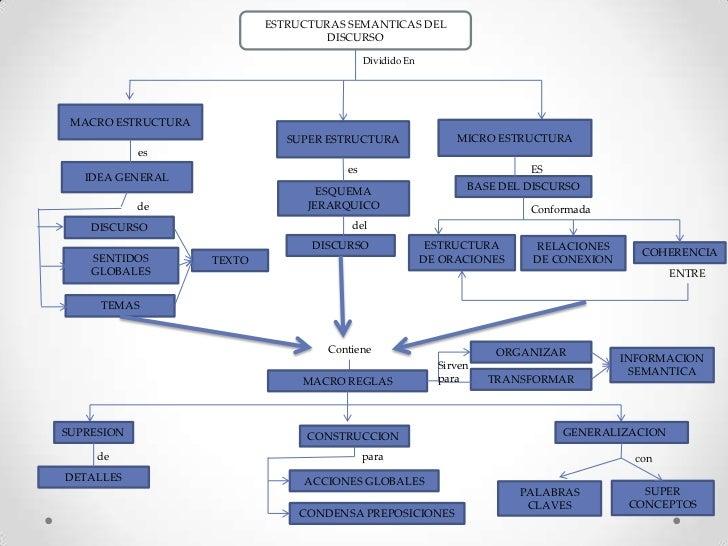 Mapa conceptual estructuras semanticas del discurso