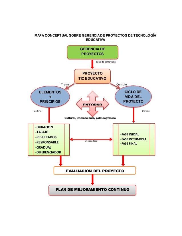 Mapa Conceptual Gerencia De Proyectos Tic