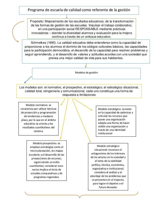 Programa de escuela de calidad como referente de la gestión Propósito: Mejoramiento de los resultados educativos, de la tr...