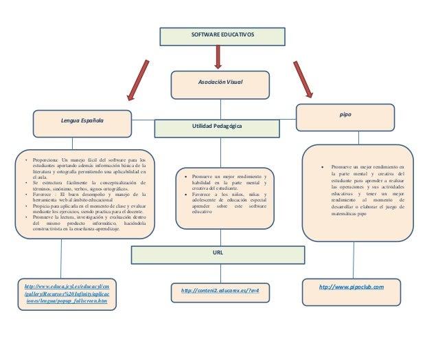 SOFTWARE EDUCATIVOS Utilidad Pedagógica Lengua Española Asociación Visual pipo • Proporciona: Un manejo fácil del software...